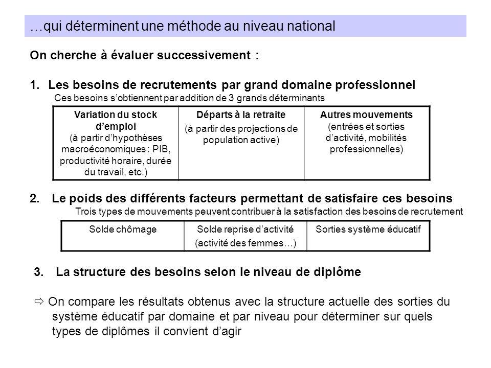 …qui déterminent une méthode au niveau national Variation du stock demploi (à partir dhypothèses macroéconomiques : PIB, productivité horaire, durée d