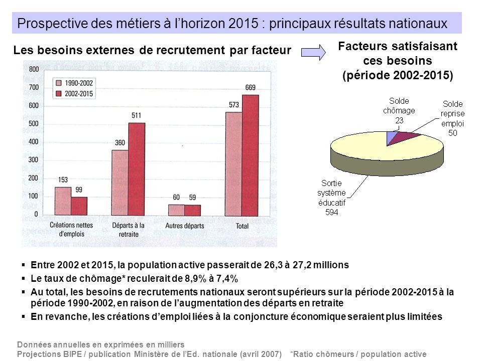 Prospective des métiers à lhorizon 2015 : principaux résultats nationaux Les besoins externes de recrutement par facteur Données annuelles en exprimée