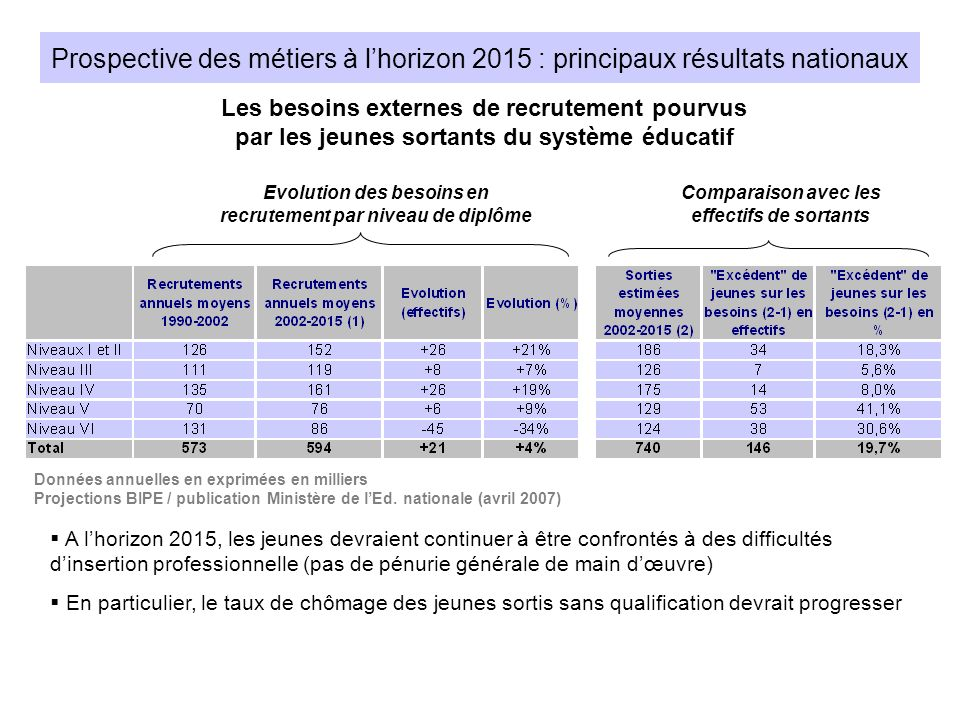 Prospective des métiers à lhorizon 2015 : principaux résultats nationaux Evolution des besoins en recrutement par niveau de diplôme Comparaison avec l