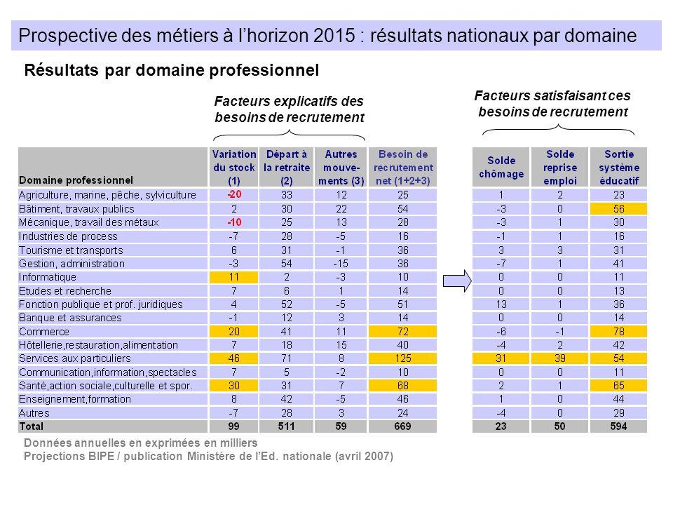 Prospective des métiers à lhorizon 2015 : résultats nationaux par domaine Résultats par domaine professionnel Facteurs explicatifs des besoins de recr