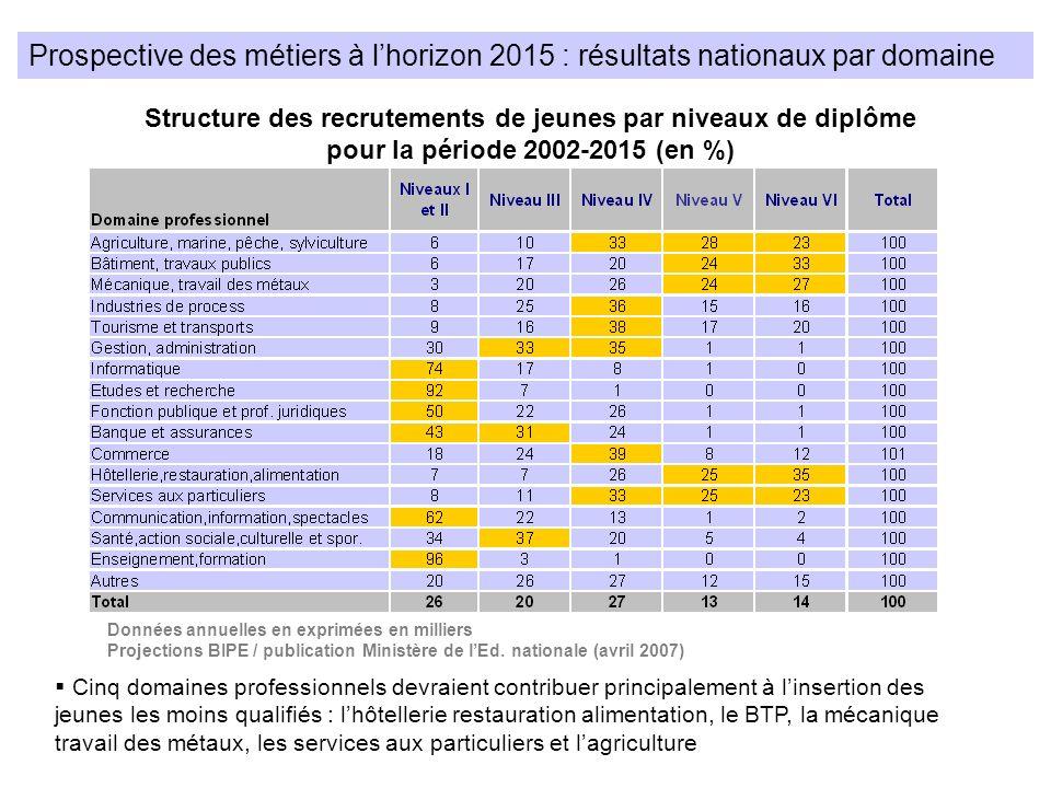 Prospective des métiers à lhorizon 2015 : résultats nationaux par domaine Structure des recrutements de jeunes par niveaux de diplôme pour la période