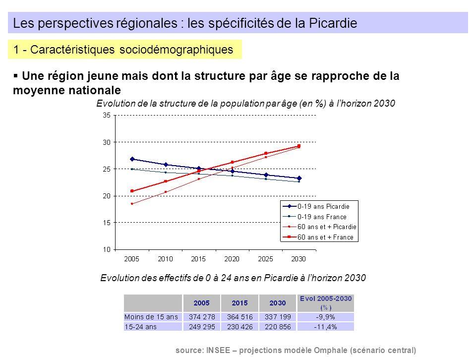 Les perspectives régionales : les spécificités de la Picardie Une région jeune mais dont la structure par âge se rapproche de la moyenne nationale 1 -