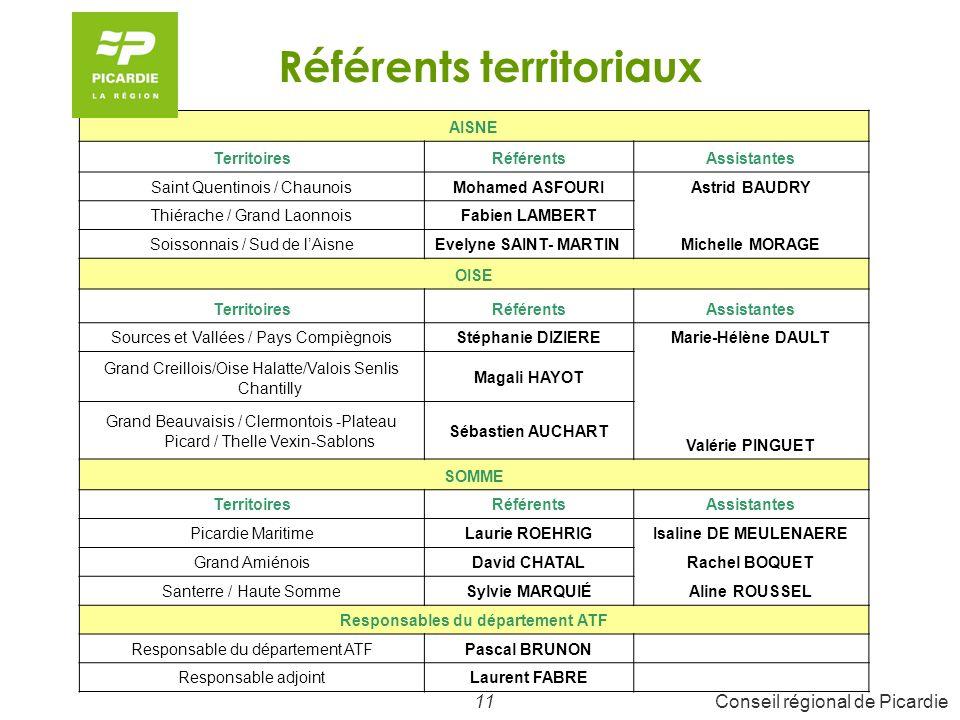 12Conseil régional de Picardie Le Programme Régional de Formations 2008-2009 est composé de : 469 actions de formation dont 170 actions affermies et 399 actions issues du nouveau marché un budget de 33 146,012, soit une progression de + 4,62% 4,735 millions dheures stagiaires en centre (+ 1 595 600h AFPA dont 400 000h de programme complémentaire), soit un minimum de 11 865 parcours prévisionnels de formation (+ 2 838 parcours AFPA)