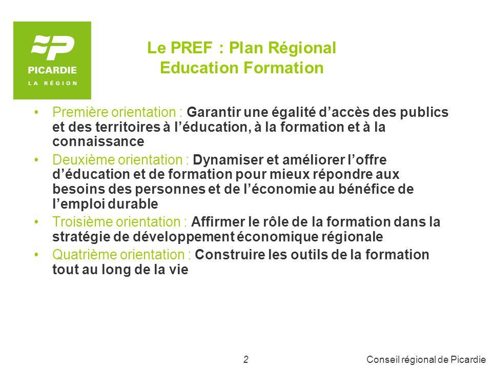 3Conseil régional de Picardie Budget 2008 de la Formation et de lApprentissage 11 260 000 pour les réseaux daccueil et la valorisation de la formation professionnelle et de lapprentissage 102 573 000 pour la formation professionnelle (dont 32 000 000 pour la rémunération des stagiaires) 59 000 000 pour lapprentissage 34 500 000 pour les formations sanitaires et sociales 10 000 000 pour les investissements (CFA essentiellement) Soit près de 218 000 000 consacrés annuellement à la formation et à lapprentissage en Picardie