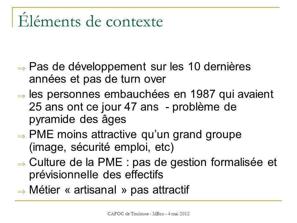 CAFOC de Toulouse - MBru - 4 mai 2012 Éléments de contexte Pas de développement sur les 10 dernières années et pas de turn over les personnes embauché