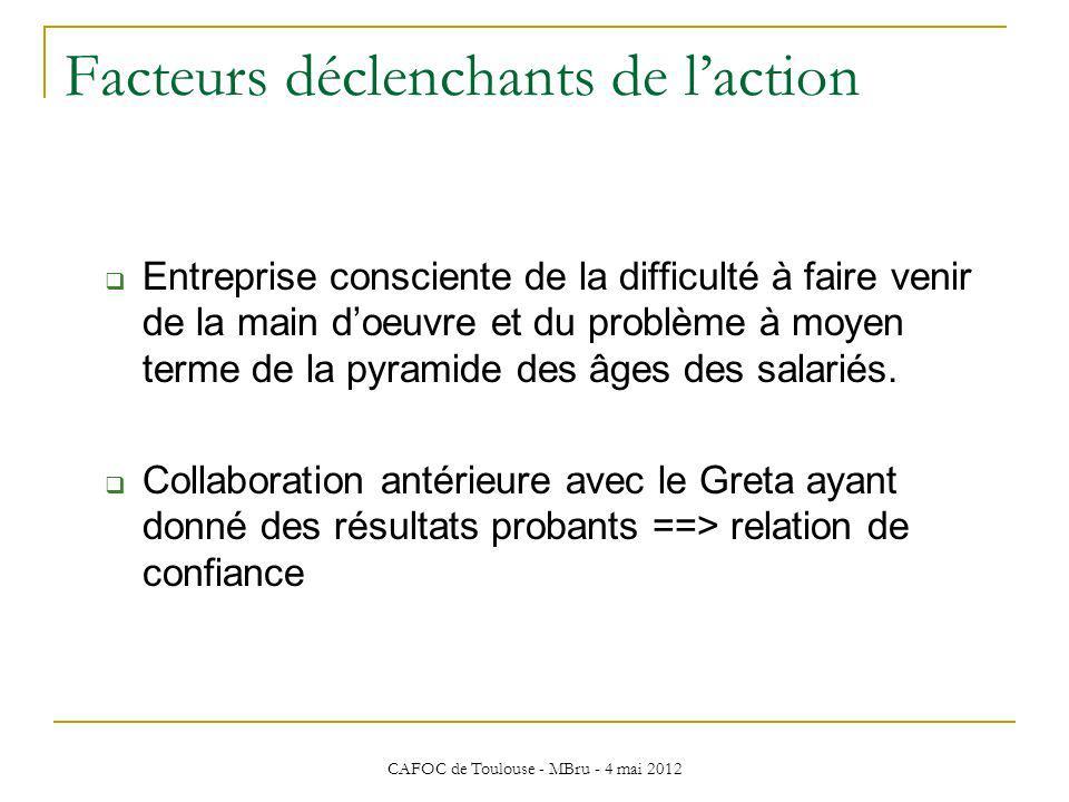 CAFOC de Toulouse - MBru - 4 mai 2012 Facteurs déclenchants de laction Entreprise consciente de la difficulté à faire venir de la main doeuvre et du p