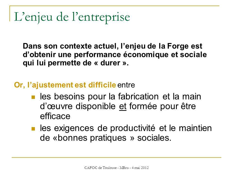 CAFOC de Toulouse - MBru - 4 mai 2012 Lenjeu de lentreprise Dans son contexte actuel, lenjeu de la Forge est dobtenir une performance économique et so