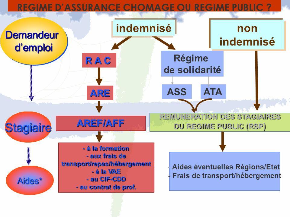 DemandeurdemploiDemandeurdemploi R A C indemnisé Régime de solidarité ASSATA non indemnisé ARE AREF/AFF REMUNERATION DES STAGIAIRES DU REGIME PUBLIC (RSP ) REGIME DASSURANCE CHOMAGE OU REGIME PUBLIC .