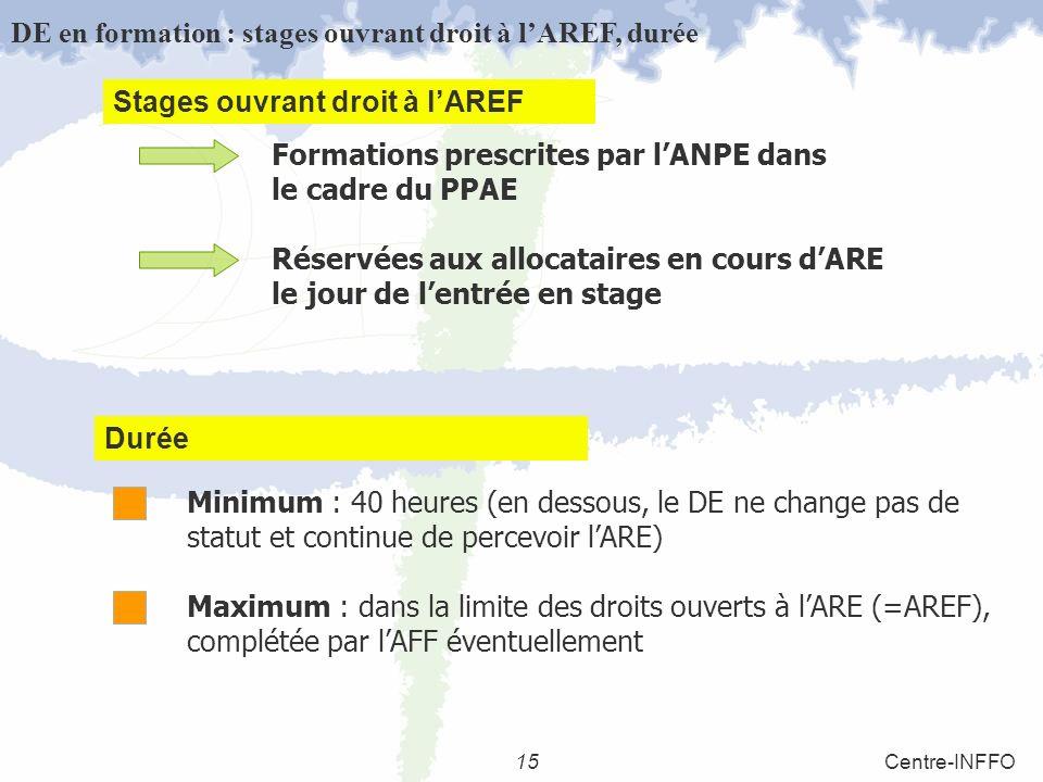 15Centre-INFFO Formations prescrites par lANPE dans le cadre du PPAE Réservées aux allocataires en cours dARE le jour de lentrée en stage DE en formation : stages ouvrant droit à lAREF, durée Minimum : 40 heures (en dessous, le DE ne change pas de statut et continue de percevoir lARE) Maximum : dans la limite des droits ouverts à lARE (=AREF), complétée par lAFF éventuellement Durée Stages ouvrant droit à lAREF