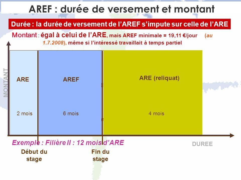ARE 12 mois AREF ARE ARE (reliquat) 4 mois2 mois6 mois DUREE Début du stage Fin du stage Montant : égal à celui de lARE, mais AREF minimale = 19,11 /jour(au 1.7.2008), même si lintéressé travaillait à temps partiel AREF : durée de versement et montant Durée : la durée de versement de lAREF simpute sur celle de lARE Exemple : Filière II : 12 mois dARE MONTANT