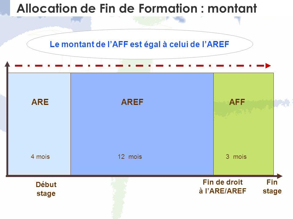 AREF Début stage Fin stage ARE 4 mois AFF 3 mois Fin de droit à lARE/AREF Allocation de Fin de Formation : montant Le montant de lAFF est égal à celui de lAREF 12 mois