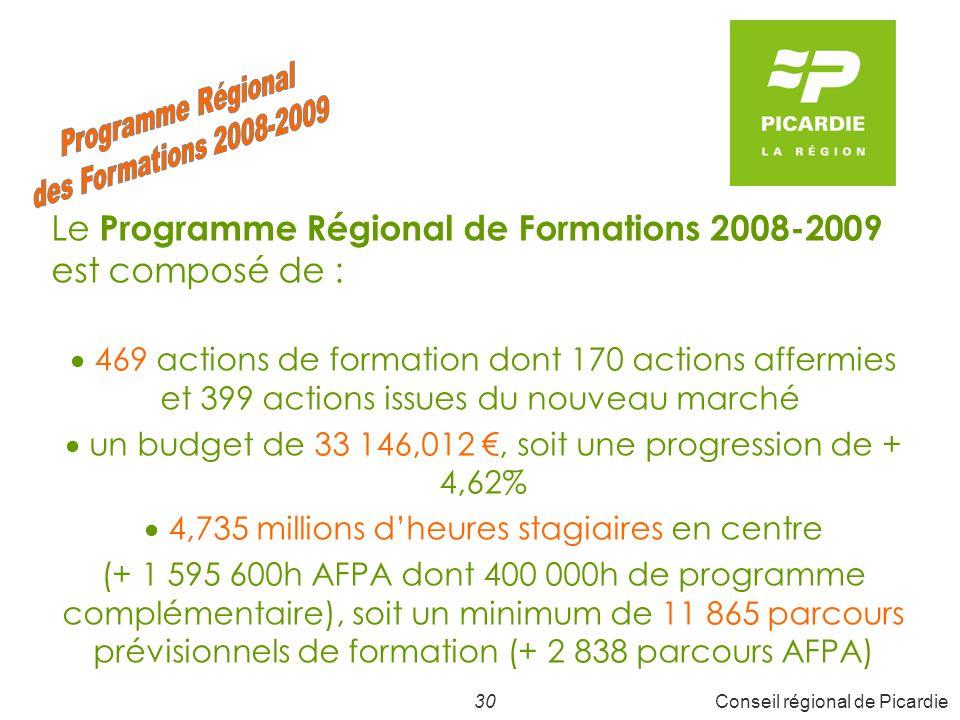 30Conseil régional de Picardie Le Programme Régional de Formations 2008-2009 est composé de : 469 actions de formation dont 170 actions affermies et 399 actions issues du nouveau marché un budget de 33 146,012, soit une progression de + 4,62% 4,735 millions dheures stagiaires en centre (+ 1 595 600h AFPA dont 400 000h de programme complémentaire), soit un minimum de 11 865 parcours prévisionnels de formation (+ 2 838 parcours AFPA)