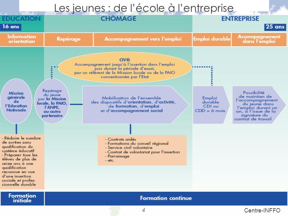 Obligations Durée du travail SalariéEmployeur Lien de subordination Exécution du contrat RémunérationDurée du contrat Définition du contrat de travail