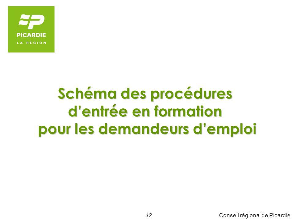 42Conseil régional de Picardie Schéma des procédures dentrée en formation pour les demandeurs demploi
