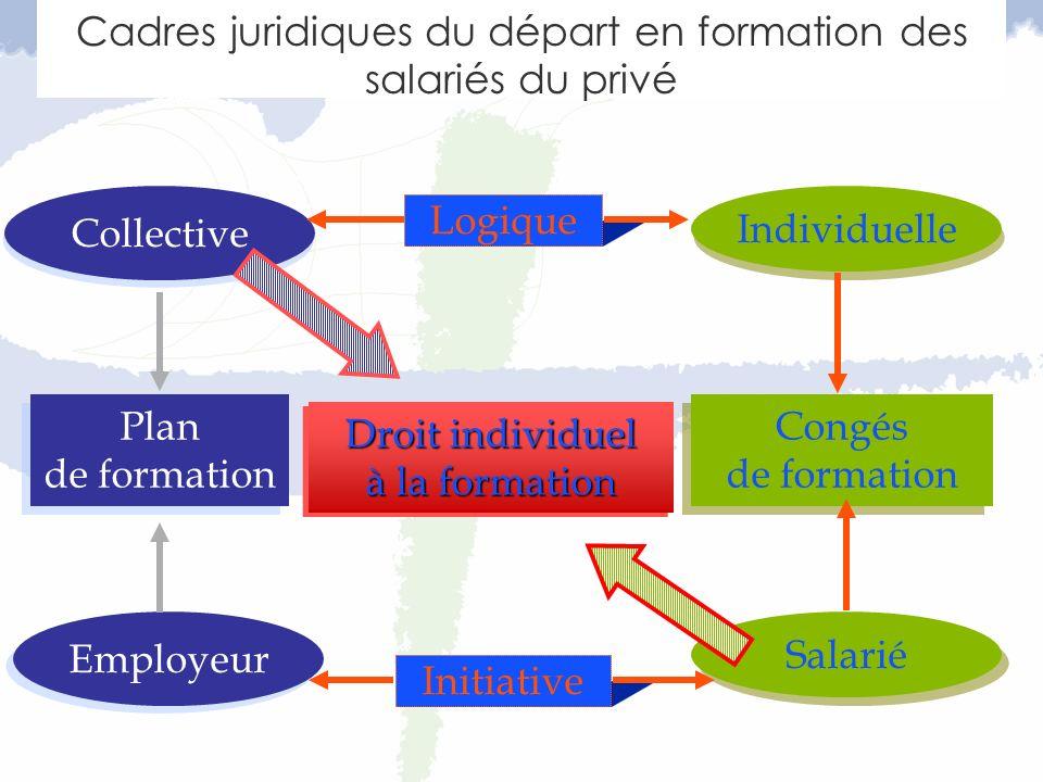 Collective Individuelle Congés de formation Congés de formation Plan de formation Plan de formation Salarié Employeur Logique Initiative Droit individuel à la formation Droit individuel à la formation Cadres juridiques du départ en formation des salariés du privé