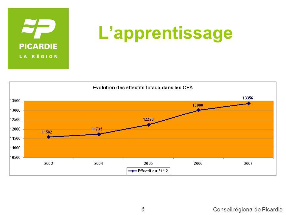 6Conseil régional de Picardie Lapprentissage