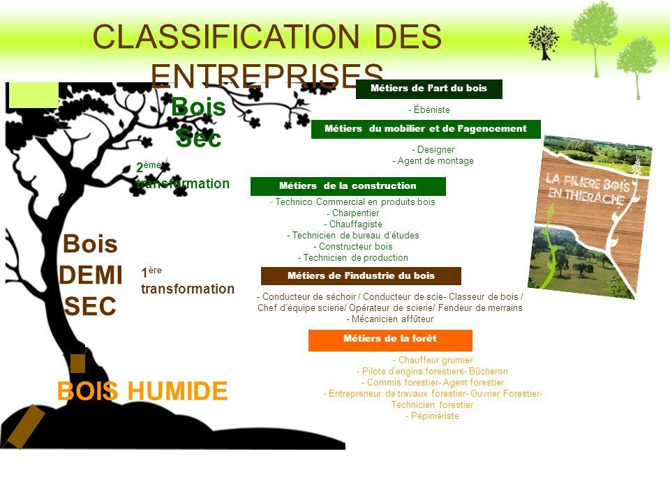 CLASSIFICATION DES ENTREPRISES Métiers de lindustrie du bois Métiers du mobilier et de lagencement Métiers de lart du bois - Conducteur de séchoir / C