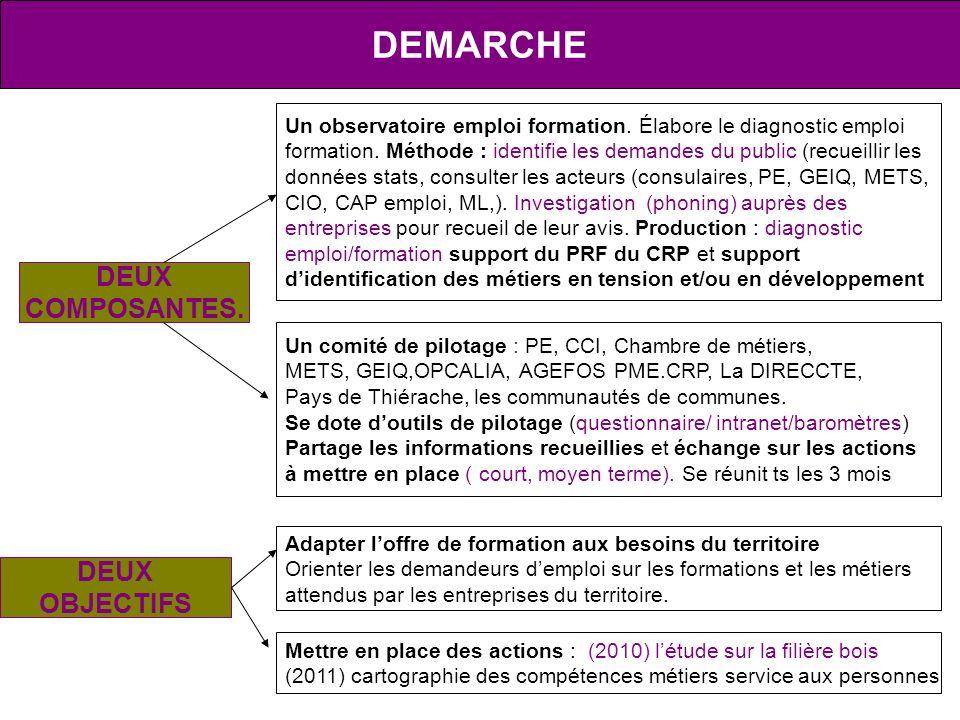 Un comité de pilotage : PE, CCI, Chambre de métiers, METS, GEIQ,OPCALIA, AGEFOS PME.CRP, La DIRECCTE, Pays de Thiérache, les communautés de communes.