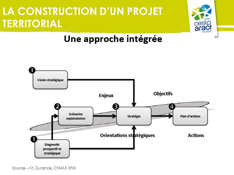 Source – M. Durance, CNAM- ENS LA CONSTRUCTION DUN PROJET TERRITORIAL
