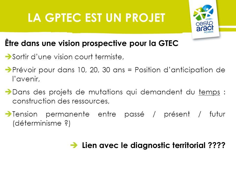 Être dans une vision prospective pour la GTEC Sortir dune vision court termiste, Prévoir pour dans 10, 20, 30 ans = Position danticipation de lavenir,