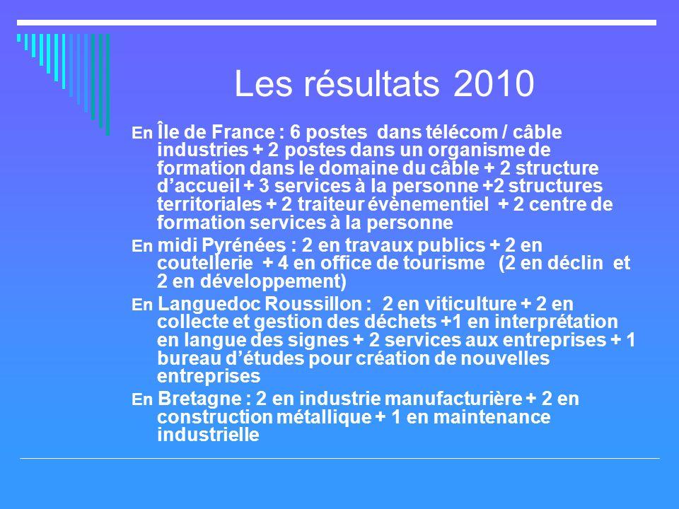 Les résultats 2010 En Île de France : 6 postes dans télécom / câble industries + 2 postes dans un organisme de formation dans le domaine du câble + 2 structure daccueil + 3 services à la personne +2 structures territoriales + 2 traiteur évènementiel + 2 centre de formation services à la personne En midi Pyrénées : 2 en travaux publics + 2 en coutellerie + 4 en office de tourisme (2 en déclin et 2 en développement) En Languedoc Roussillon : 2 en viticulture + 2 en collecte et gestion des déchets +1 en interprétation en langue des signes + 2 services aux entreprises + 1 bureau détudes pour création de nouvelles entreprises En Bretagne : 2 en industrie manufacturière + 2 en construction métallique + 1 en maintenance industrielle
