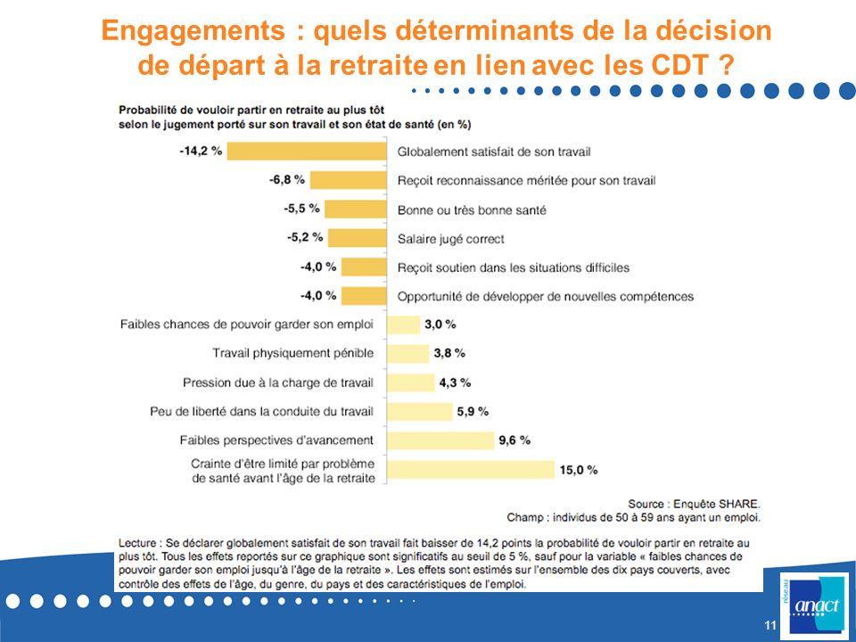 10 Engagement : quels déterminants de la décision de départ à la retraite ? Source : exploitation de lenquête SHARE (IRDES) Nombreux, multidimensionne