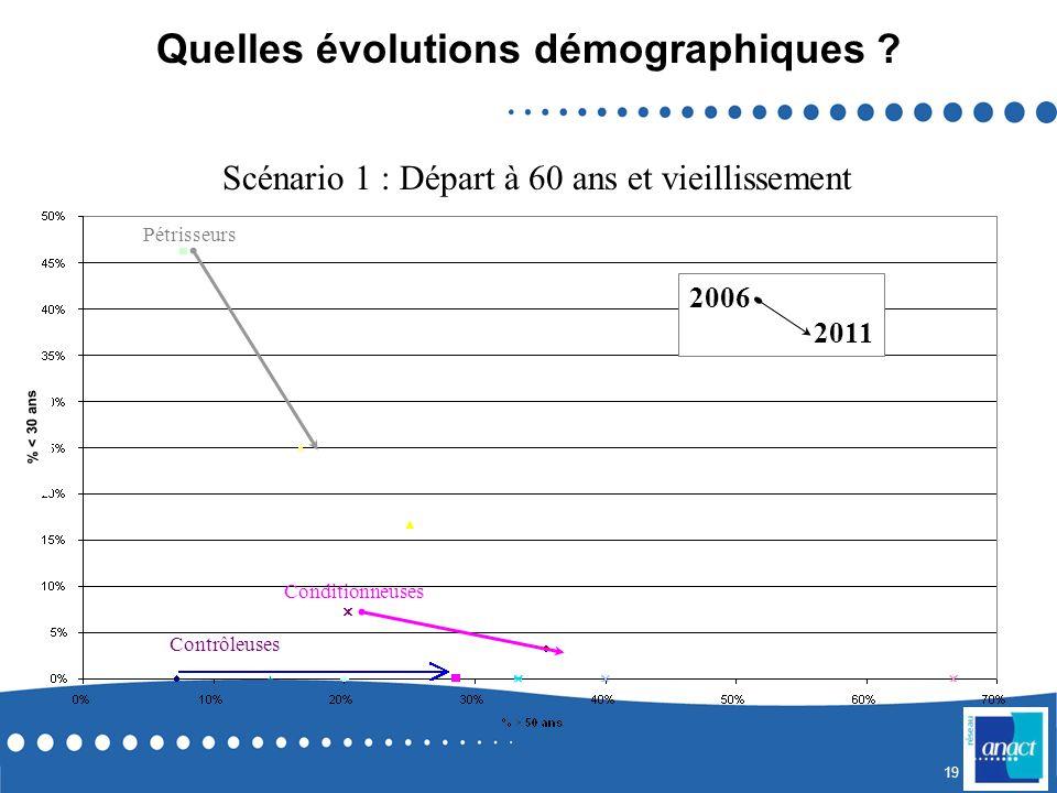 18 Données démographiques Embauches à tous les âges Vieillissement de leffectif Moyenne dâge en 2001 : 38 ans Moyenne dâge en 2006 : 42 ans Les condit