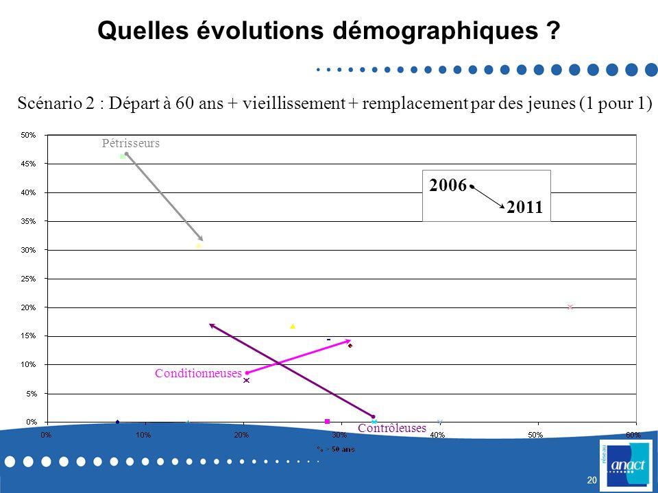 19 % < 30 ans Scénario 1 : Départ à 60 ans et vieillissement Quelles évolutions démographiques ? 2006 2011 Pétrisseurs Conditionneuses Contrôleuses