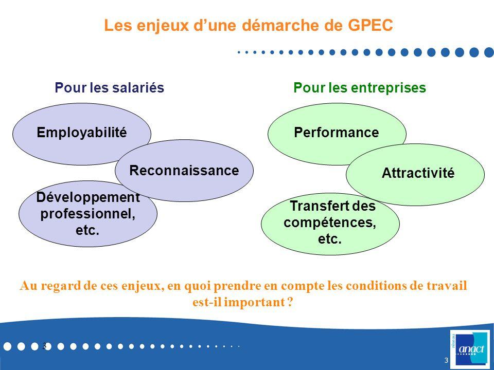 3 3 Les enjeux dune démarche de GPEC Pour les salariés Pour les entreprises Employabilité Développement professionnel, etc.