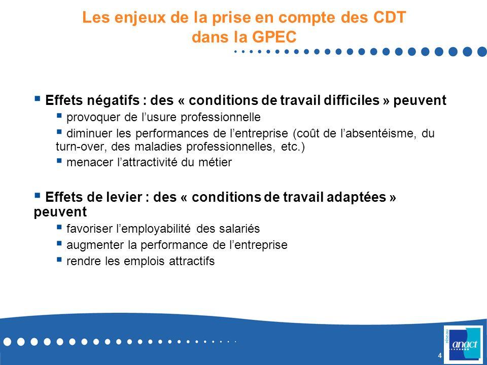 3 3 Les enjeux dune démarche de GPEC Pour les salariés Pour les entreprises Employabilité Développement professionnel, etc. Reconnaissance Performance