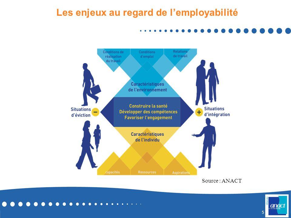 4 Les enjeux de la prise en compte des CDT dans la GPEC Effets négatifs : des « conditions de travail difficiles » peuvent provoquer de lusure profess