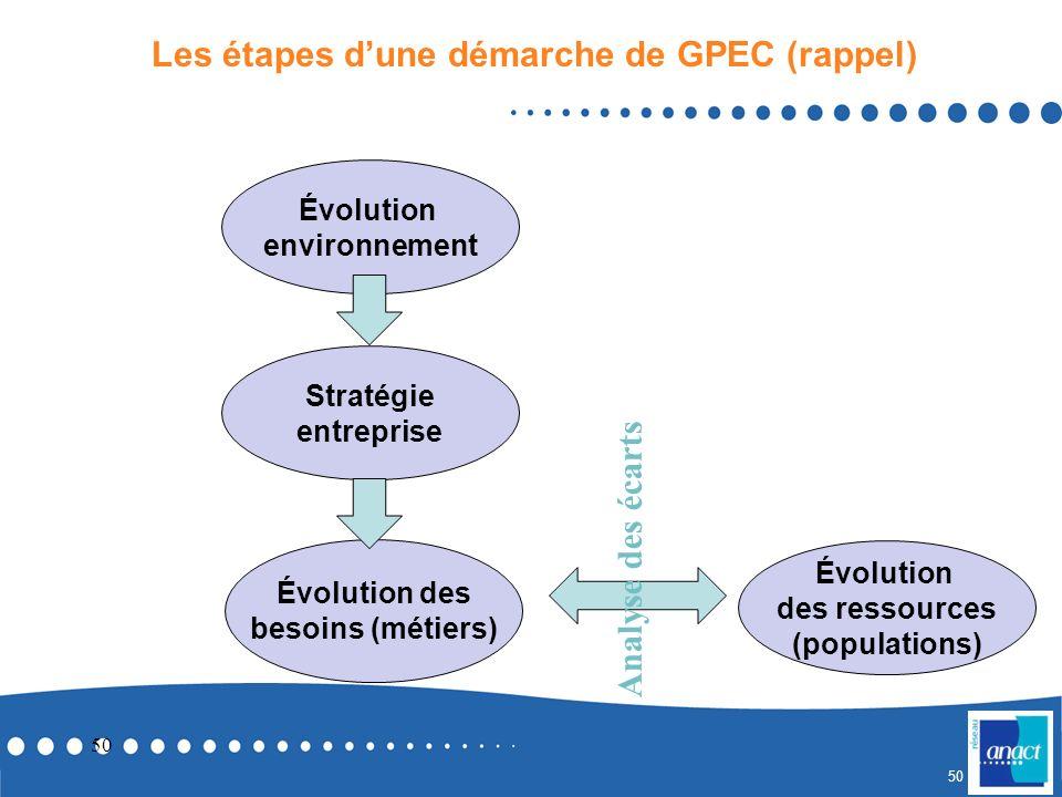 Comment prendre en compte les questions de conditions de travail dans les démarches de GPEC ? La prospective des métiers et des conditions de travail