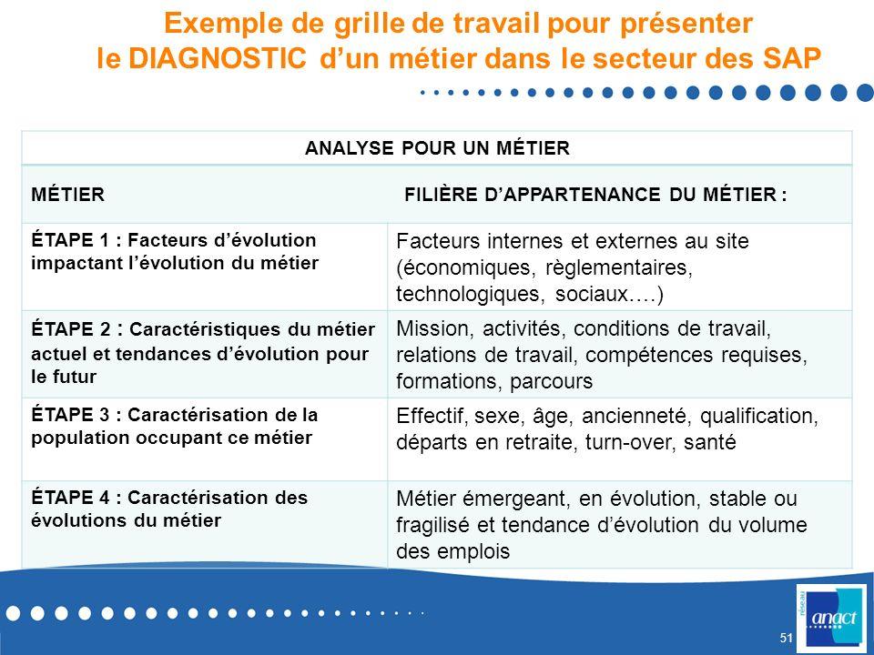 50 Les étapes dune démarche de GPEC (rappel) Évolution environnement Évolution des besoins (métiers) Stratégie entreprise Évolution des ressources (po
