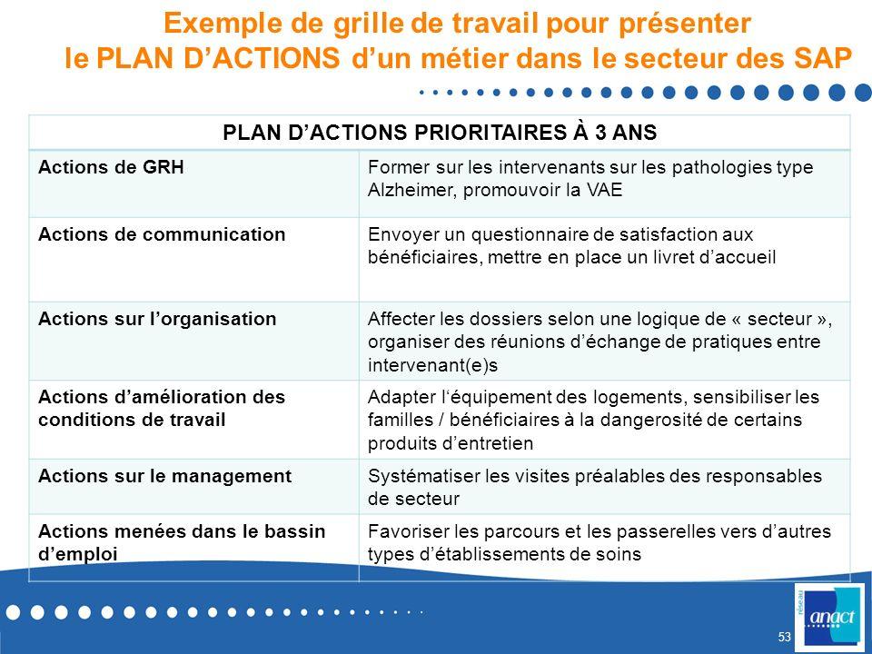 52 Exemple de grille de travail pour présenter le DIAGNOSTIC dun métier dans le secteur des SAP ANALYSE POUR UN MÉTIER MÉTIER FILIÈRE DAPPARTENANCE DU
