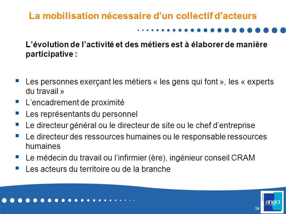 53 Exemple de grille de travail pour présenter le PLAN DACTIONS dun métier dans le secteur des SAP PLAN DACTIONS PRIORITAIRES À 3 ANS Actions de GRHFo