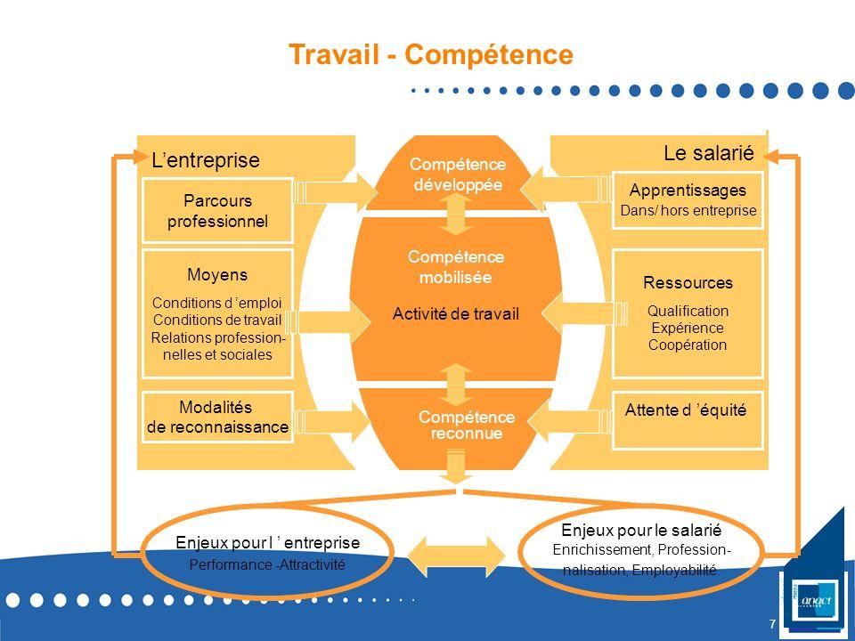 6 un contexte LA Savoir AGIR Savoirs et savoir-faire Outils et méthodes de travail Pouvoir AGIR Autonomie Coopération Conditions de travail Vouloir AG