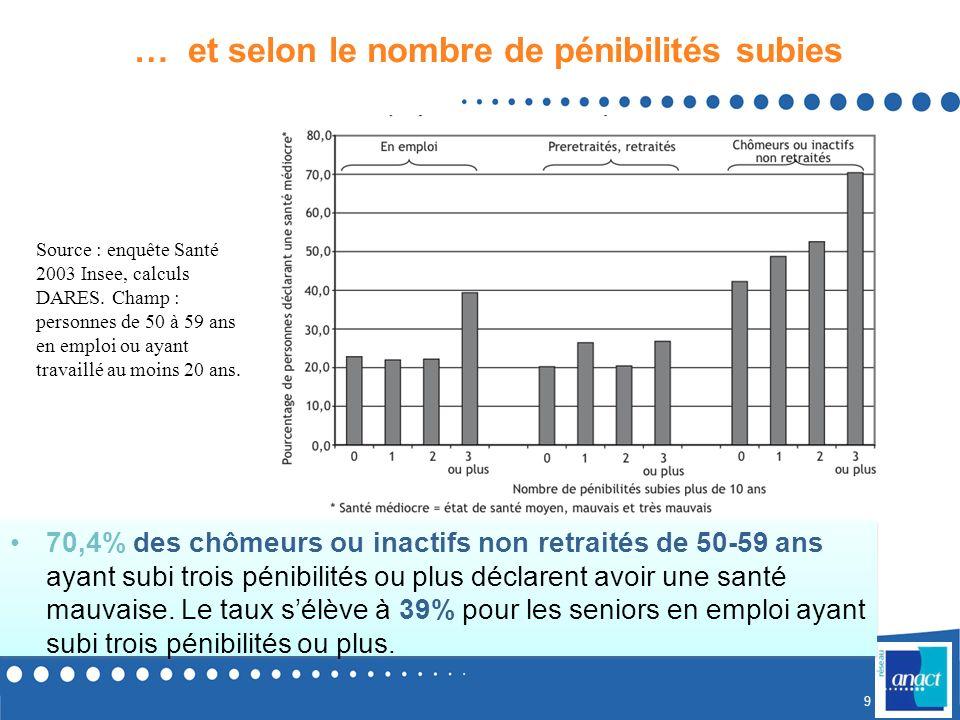 8 Santé : des inégalités fortes selon les catégories socioprofessionnelles et les parcours Espérance de vie (INSEE) : sur la période 1991-1999, un hom