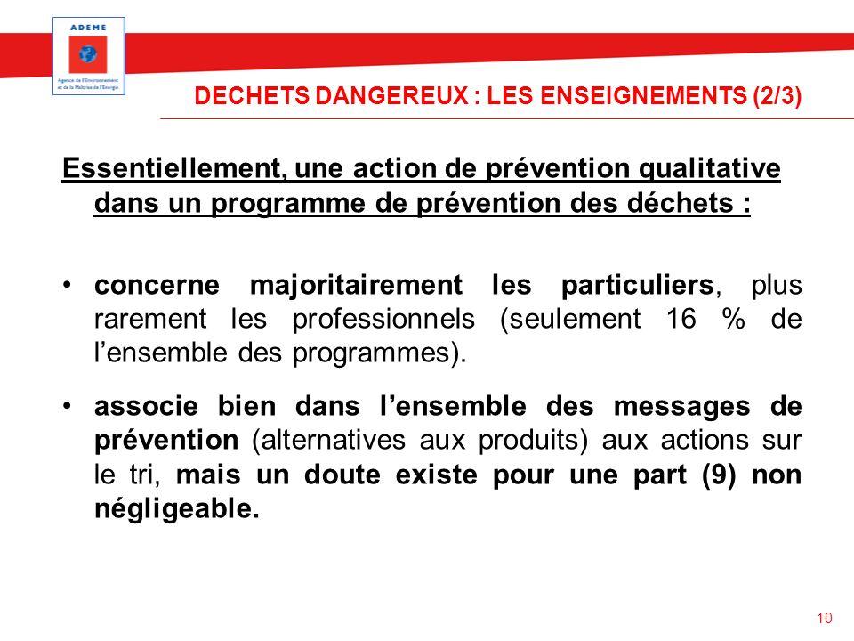 10 DECHETS DANGEREUX : LES ENSEIGNEMENTS (2/3) Essentiellement, une action de prévention qualitative dans un programme de prévention des déchets : con