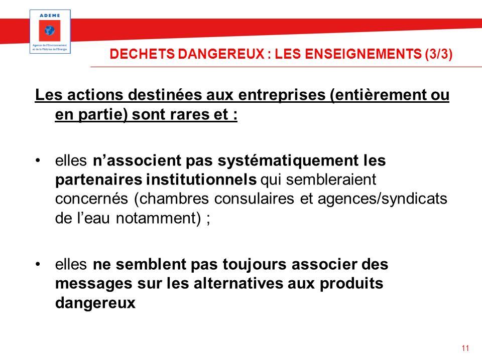 11 DECHETS DANGEREUX : LES ENSEIGNEMENTS (3/3) Les actions destinées aux entreprises (entièrement ou en partie) sont rares et : elles nassocient pas s