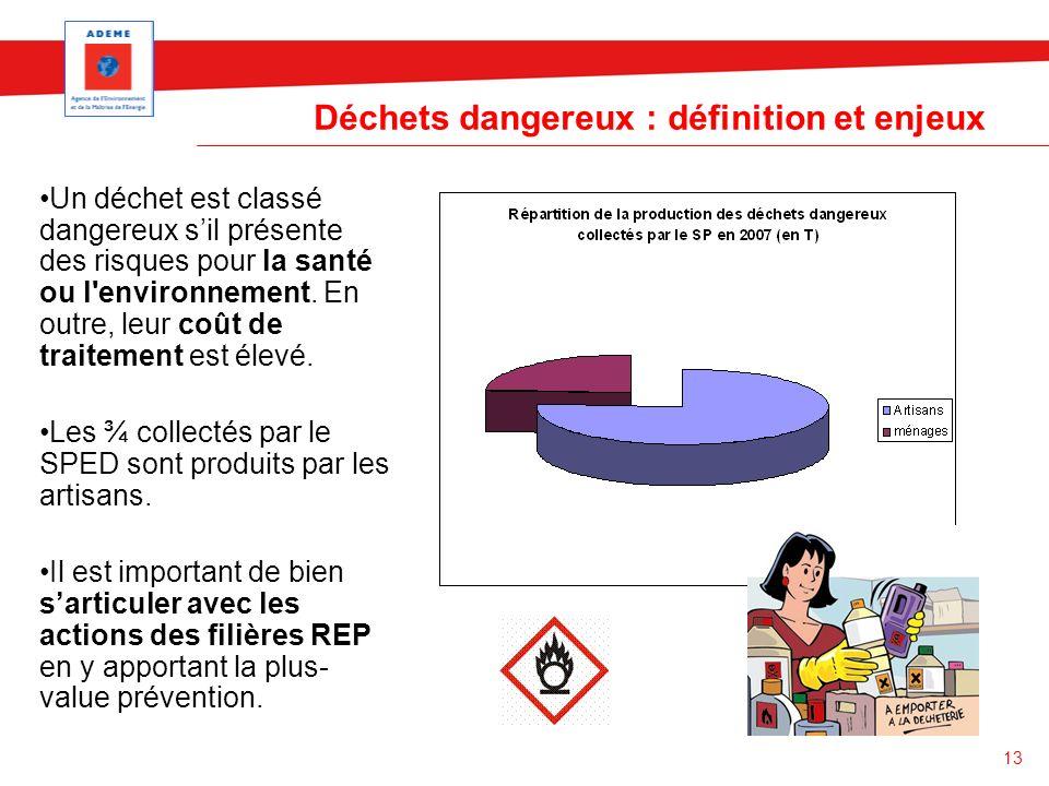 13 Déchets dangereux : définition et enjeux Un déchet est classé dangereux sil présente des risques pour la santé ou l'environnement. En outre, leur c