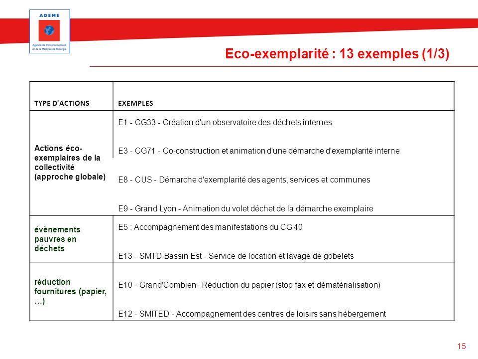 15 Eco-exemplarité : 13 exemples (1/3) TYPE D'ACTIONSEXEMPLES Actions éco- exemplaires de la collectivité (approche globale) E1 - CG33 - Création d'un