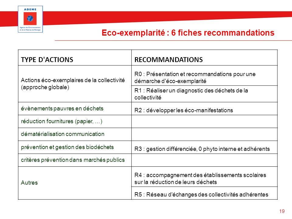 19 Eco-exemplarité : 6 fiches recommandations TYPE D'ACTIONSRECOMMANDATIONS Actions éco-exemplaires de la collectivité (approche globale) R0 : Présent