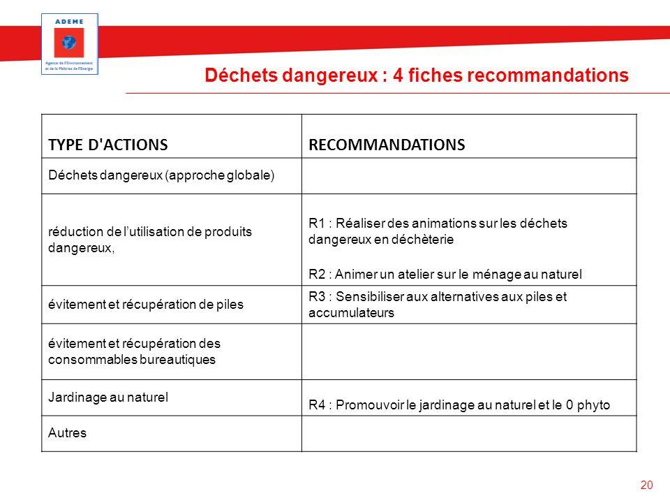 20 Déchets dangereux : 4 fiches recommandations TYPE D'ACTIONSRECOMMANDATIONS Déchets dangereux (approche globale) réduction de lutilisation de produi
