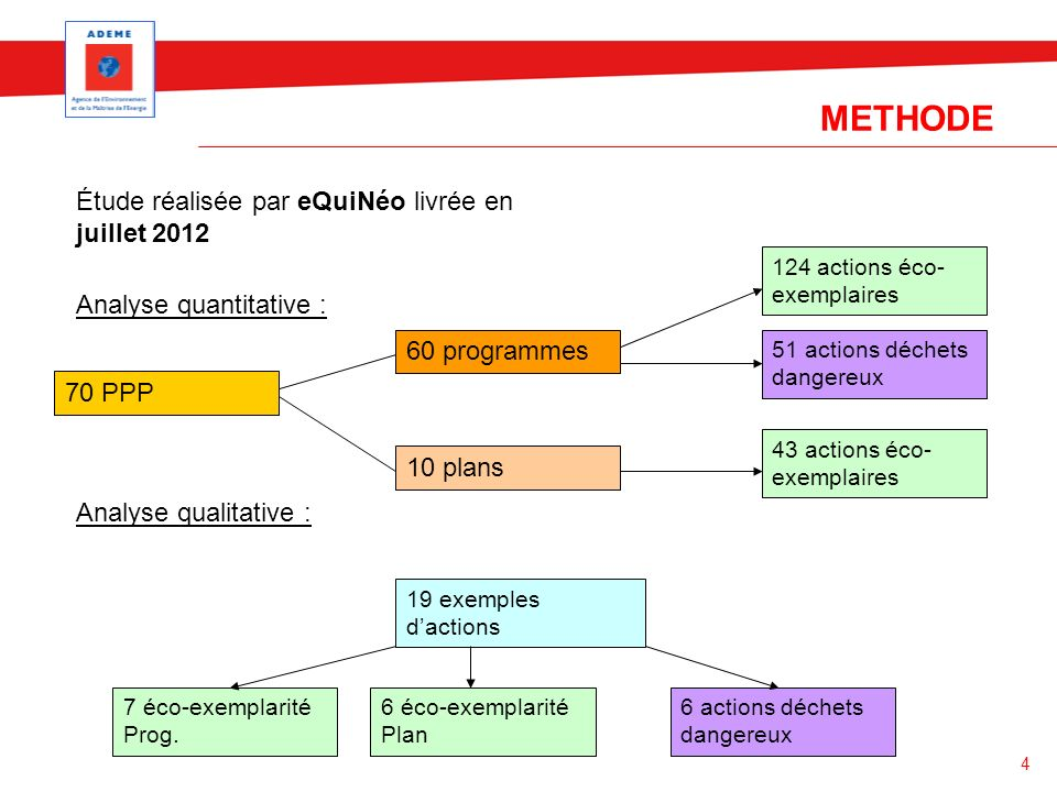 4 METHODE Étude réalisée par eQuiNéo livrée en juillet 2012 Analyse quantitative : Analyse qualitative : 70 PPP 60 programmes 10 plans 43 actions éco-