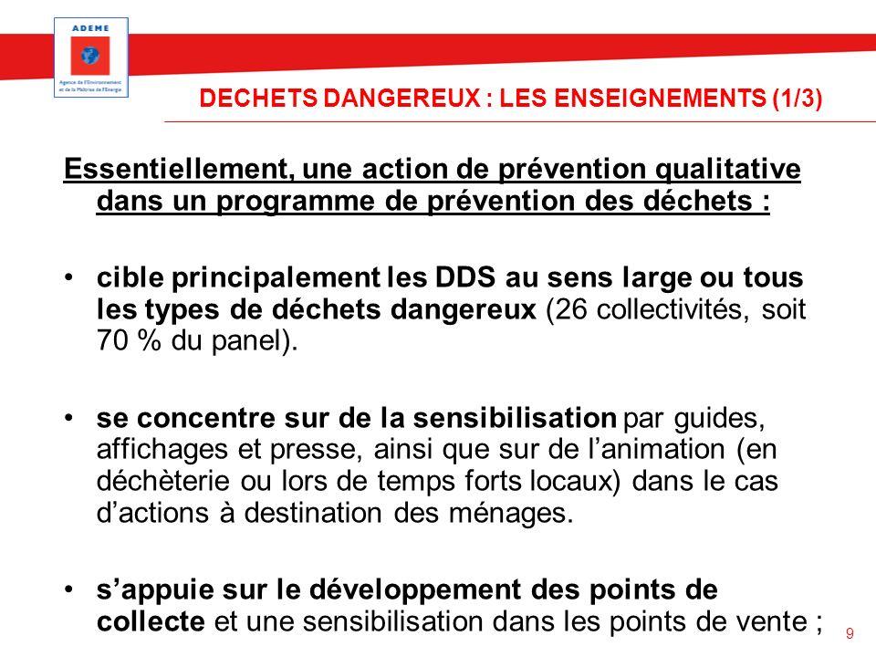 9 DECHETS DANGEREUX : LES ENSEIGNEMENTS (1/3) Essentiellement, une action de prévention qualitative dans un programme de prévention des déchets : cibl