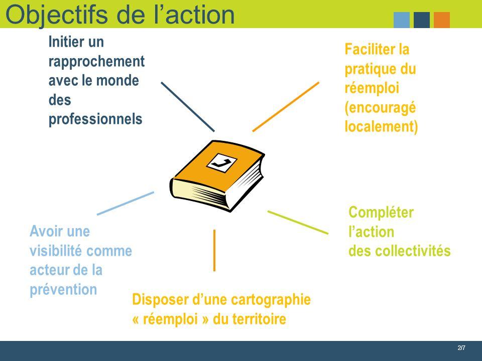 2/7 Objectifs de laction Compléter laction des collectivités Initier un rapprochement avec le monde des professionnels Faciliter la pratique du réemploi (encouragé localement) Avoir une visibilité comme acteur de la prévention Disposer dune cartographie « réemploi » du territoire