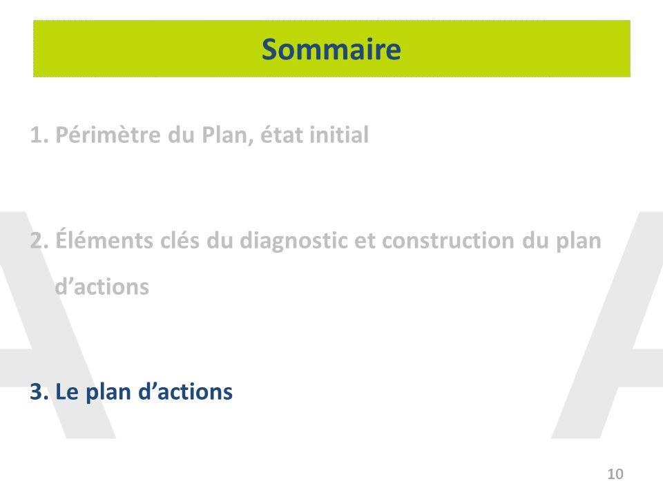 Sommaire 1. Périmètre du Plan, état initial 2. Éléments clés du diagnostic et construction du plan dactions 3. Le plan dactions 10