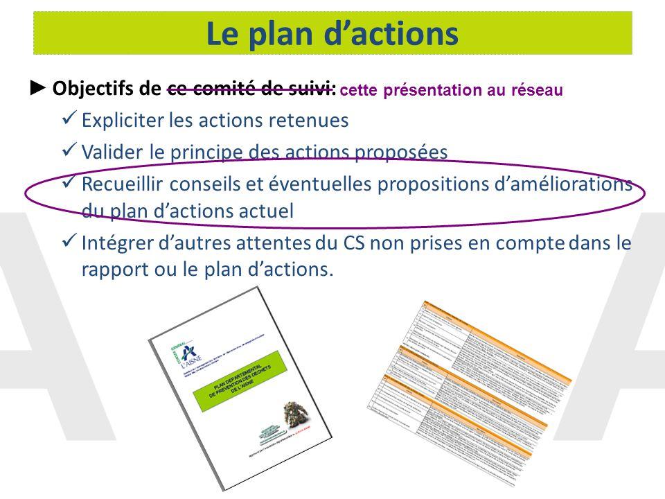 Le plan dactions Objectifs de ce comité de suivi: Expliciter les actions retenues Valider le principe des actions proposées Recueillir conseils et éve