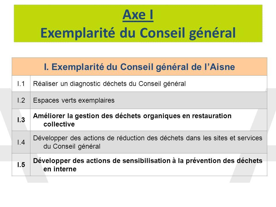 Axe I Exemplarité du Conseil général I. Exemplarité du Conseil général de lAisne I.1Réaliser un diagnostic déchets du Conseil général I.2Espaces verts