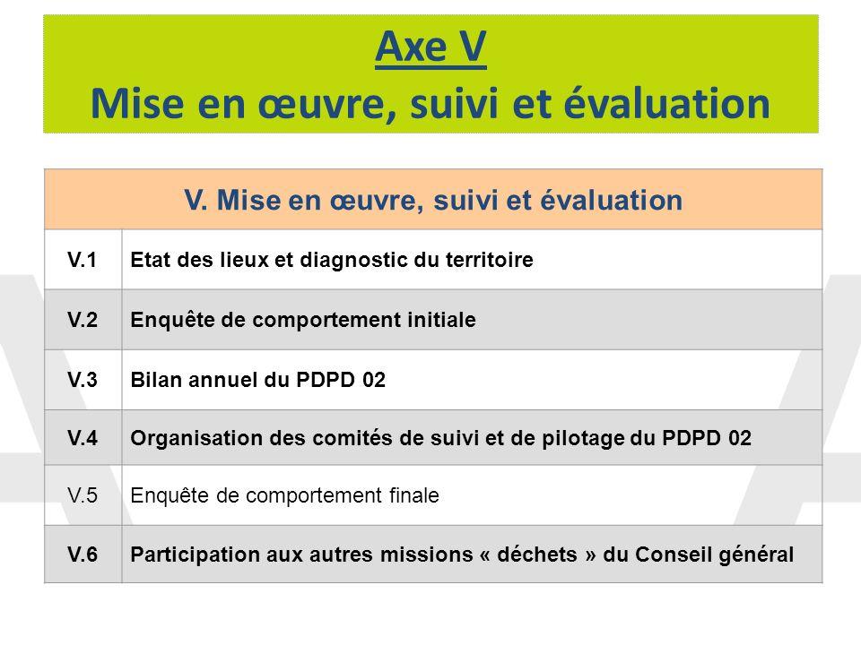 Axe V Mise en œuvre, suivi et évaluation V. Mise en œuvre, suivi et évaluation V.1Etat des lieux et diagnostic du territoire V.2Enquête de comportemen